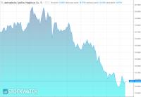 JSW z negatywną perspektywą ratingu kredytowego