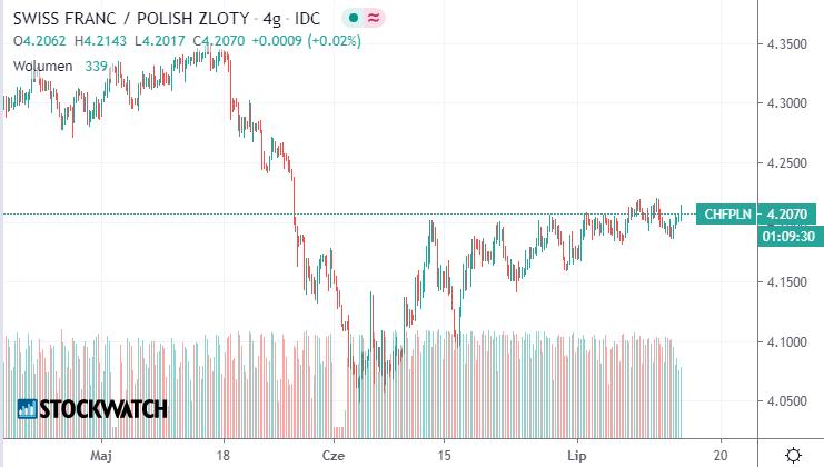 CHFPLN,wykres,waluty