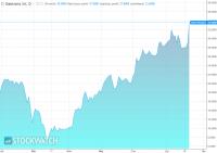 Rekordy na kursie akcji Geotransu po wynikach w II kwartale