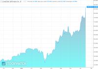 Mocny kwartał LiveChat Software. Rynek wycenia spółkę na ponad 2 mld zł