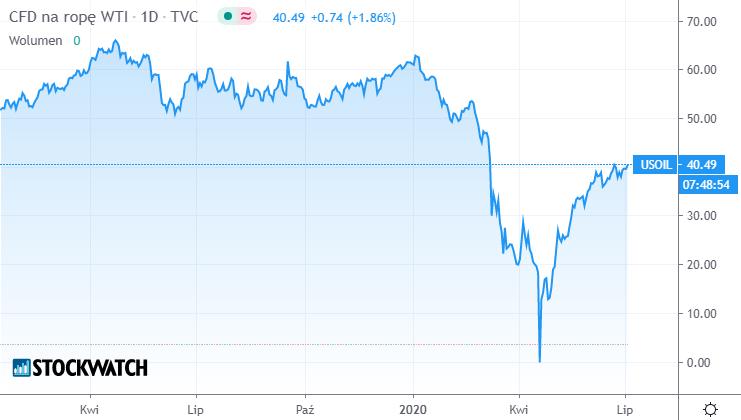 oil,wykres