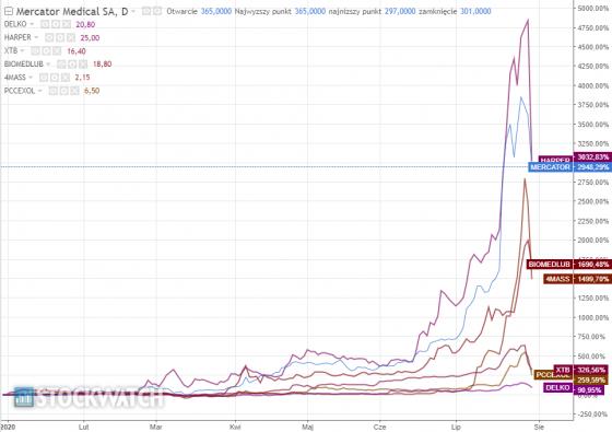 wykres,xtb,mercator,biomed