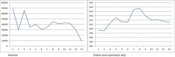 cdprojekt,skup,akcji,buyback
