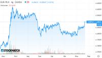 Ciąg dalszy przeceny złotego, kurs EUR/PLN najwyższy od maja