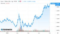 Silne euro ciąży giełdom UE