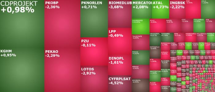 pkobp, intercars, millennium, mbank, komentarz, akcje, indeksy