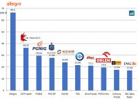 Allegro zastąpi mBank w WIG20, a w WIG30 Energę