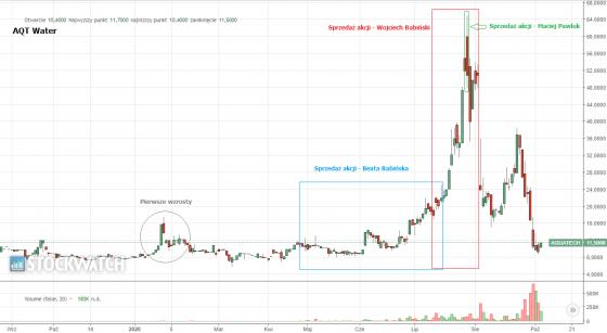 aqtwater,wykres,sprzedaż,akcji