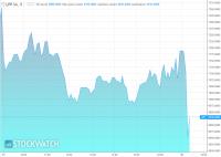 LPP planuje sprzedać w ABB akcje własne. Kurs akcji spada