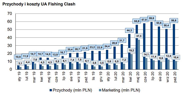 Fishing,Clash