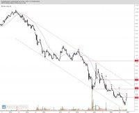 GETIN NOBLE BANK – spojrzenie na wykres