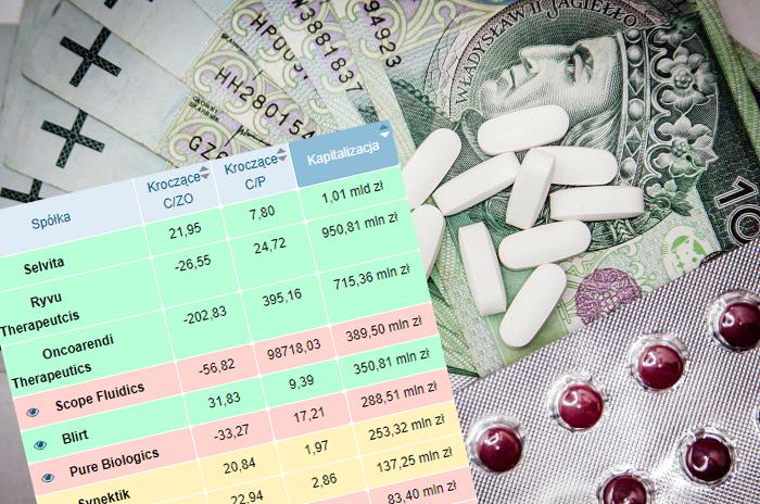 biotechnologia, leki, patenty, giełda