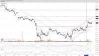 ALIOR BANK – aktualizacja analizy technicznej
