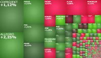 Warszawskie indeksy kontynuują wzrosty, w grze Allegro i PKP Cargo