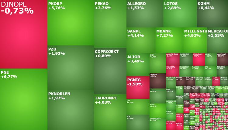 mbank, alior, sanpl, PGE, lpp, pknorlen, asbis, rainbow, komentarz, akcje, indeksy